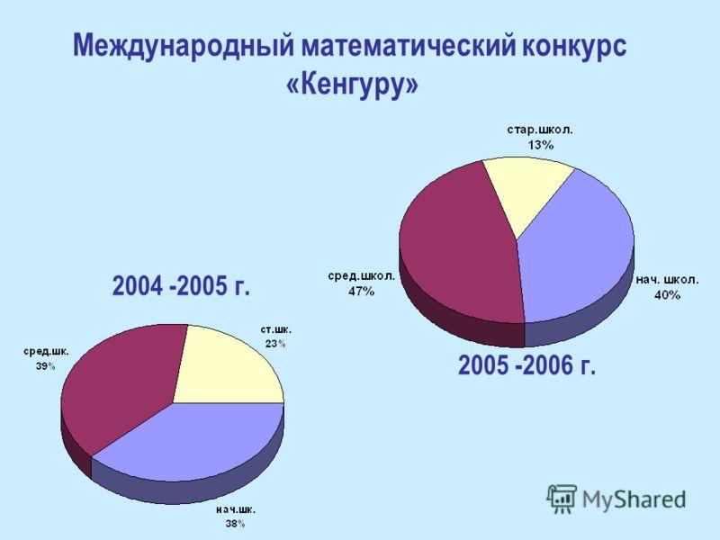 2005 -2006 г. Международный математический конкурс «Кенгуру»