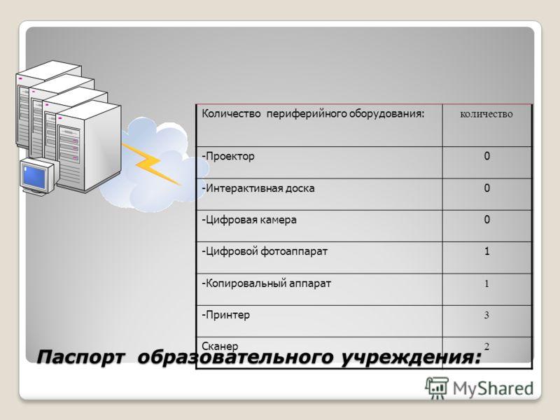 Паспорт образовательного учреждения: Количество периферийного оборудования: количество -Проектор0 -Интерактивная доска0 -Цифровая камера0 -Цифровой фотоаппарат1 -Копировальный аппарат 1 -Принтер 3 Сканер 2
