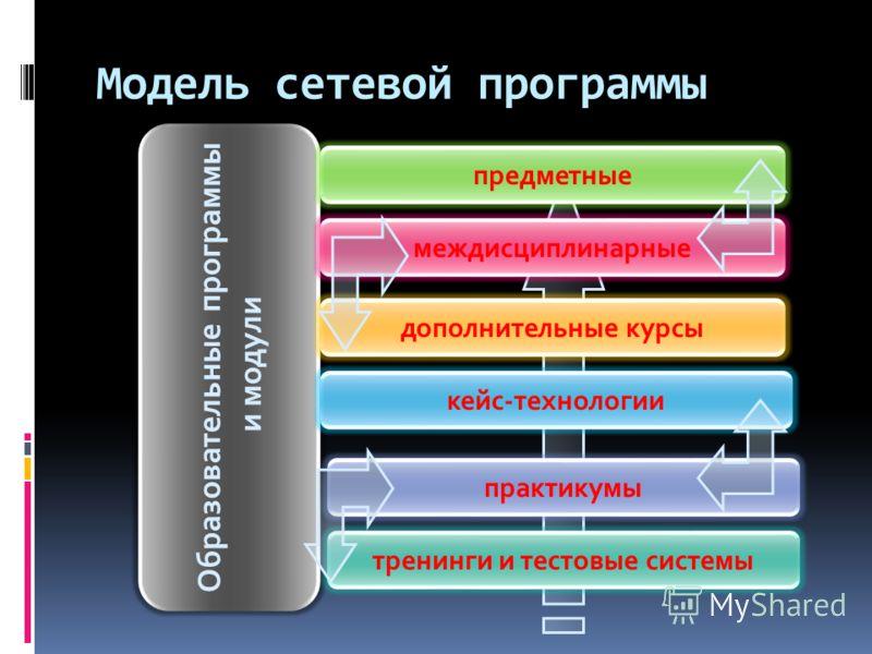 Модель сетевой программы Образовательные программы и модули междисциплинарные предметные кейс-технологии дополнительные курсы практикумы тренинги и тестовые системы
