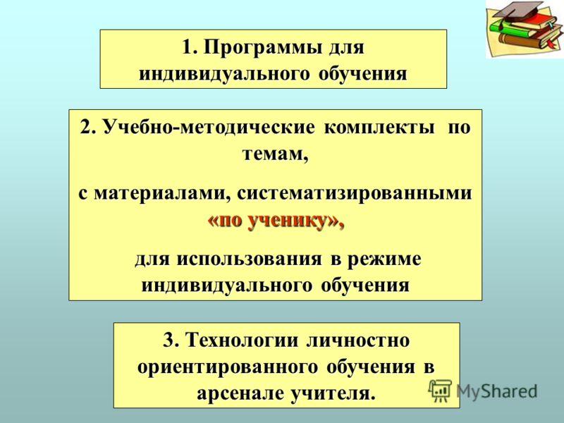 1. Программы для индивидуального обучения 2. Учебно-методические комплекты по темам, с материалами, систематизированными «по ученику», для использования в режиме индивидуального обучения для использования в режиме индивидуального обучения 3. Технолог