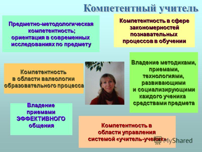 Предметно-методологическая компетентность; компетентность; ориентация в современных ориентация в современных исследованиях по предмету исследованиях по предмету Компетентность в сфере Компетентность в сфере закономерностей закономерностей познаватель