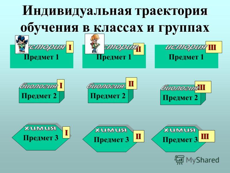 Предмет 1 Предмет 2 Предмет 3 Индивидуальная траектория обучения в классах и группах Предмет 3 II IIII I I II II III III