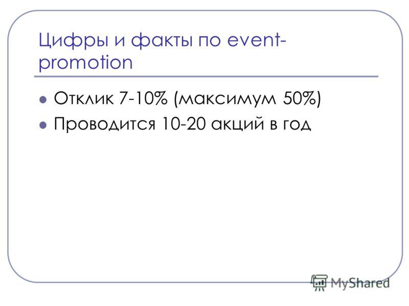 Цифры и факты по event- promotion Отклик 7-10% (максимум 50%) Проводится 10-20 акций в год