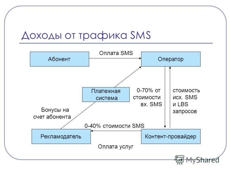 Доходы от трафика SMS Контент-провайдерРекламодатель ОператорАбонент Оплата SMS 0-70% от стоимости вх. SMS Оплата услуг 0-40% стоимости SMS Бонусы на счет абонента Платежная система стоимость исх. SMS и LBS запросов
