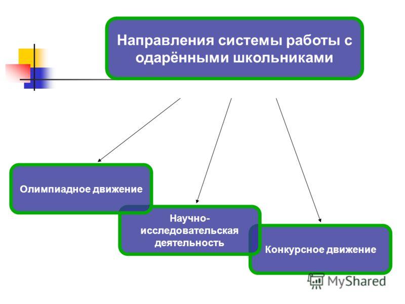 Направления системы работы с одарёнными школьниками Конкурсное движение Научно- исследовательская деятельность Олимпиадное движение