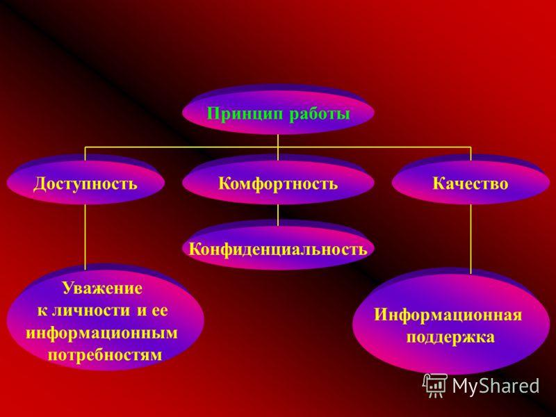 Принцип работы Комфортность Конфиденциальность Доступность Уважение к личности и ее информационным потребностям Качество Информационная поддержка