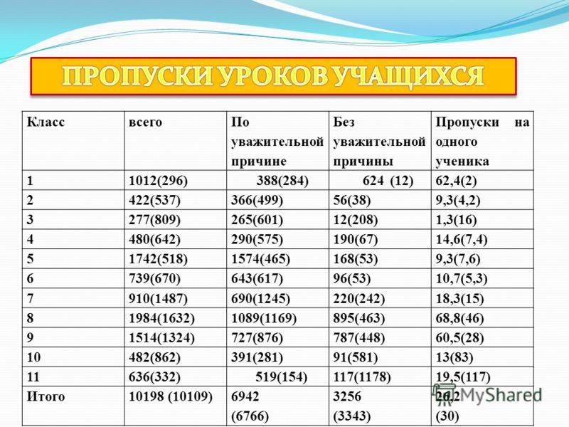Классвсего По уважительной причине Без уважительной причины Пропуски на одного ученика 11012(296)388(284)624(12)62,4(2) 2422(537)366(499)56(38)9,3(4,2) 3277(809)265(601)12(208)1,3(16) 4480(642)290(575)190(67)14,6(7,4) 51742(518)1574(465)168(53)9,3(7,
