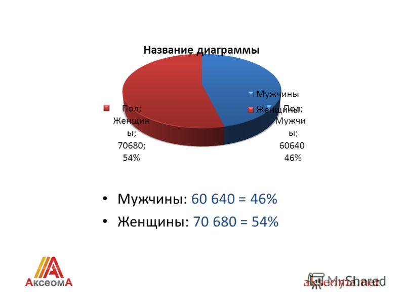 Мужчины: 60 640 = 46% Женщины: 70 680 = 54%