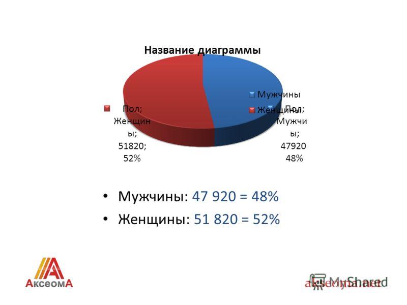 Мужчины: 47 920 = 48% Женщины: 51 820 = 52%
