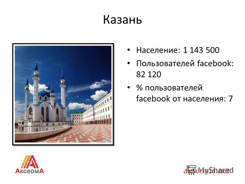 Казань Население: 1 143 500 Пользователей facebook: 82 120 % пользователей facebook от населения: 7