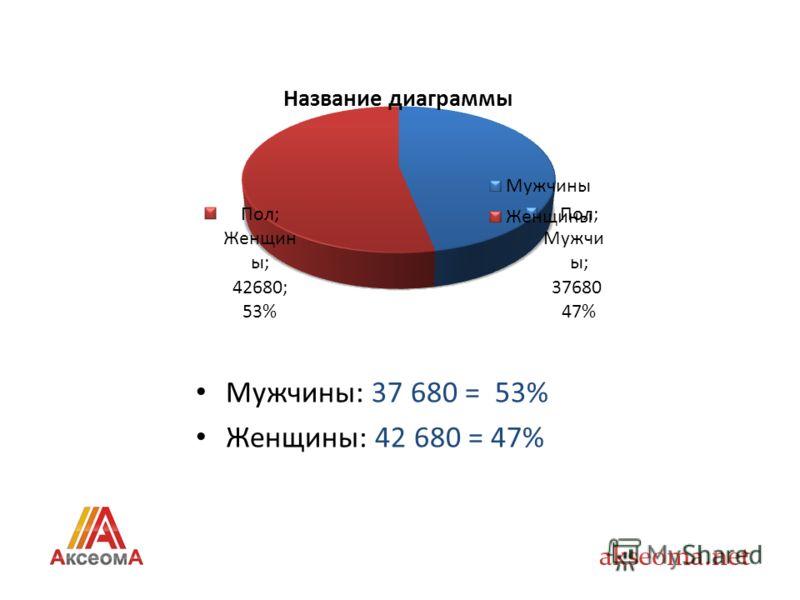 Мужчины: 37 680 = 53% Женщины: 42 680 = 47%