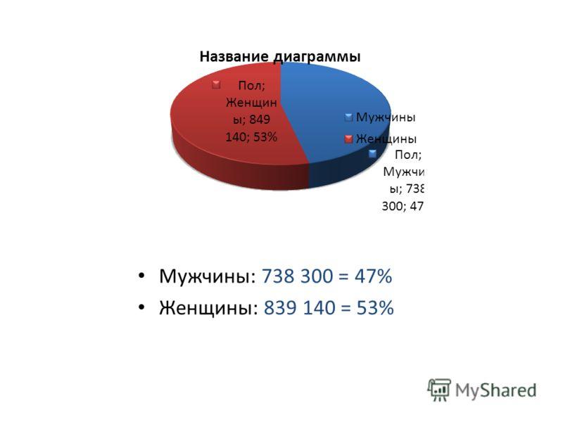 Мужчины: 738 300 = 47% Женщины: 839 140 = 53%