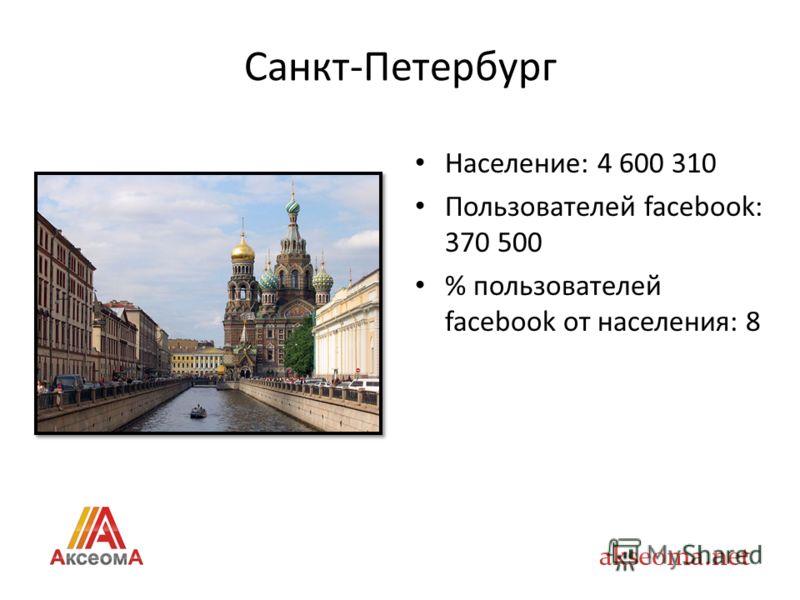 Санкт-Петербург Население: 4 600 310 Пользователей facebook: 370 500 % пользователей facebook от населения: 8