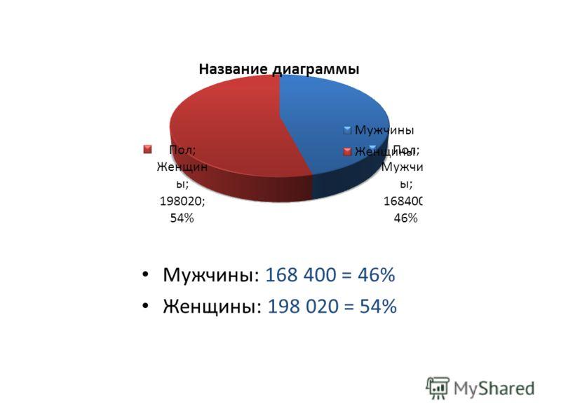 Мужчины: 168 400 = 46% Женщины: 198 020 = 54%