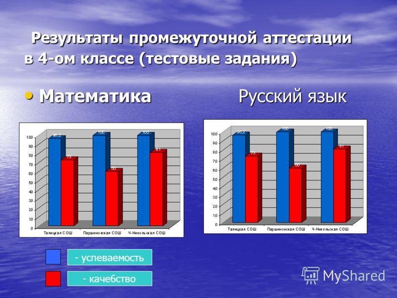 Результаты промежуточной аттестации в 4-ом классе (тестовые задания) Результаты промежуточной аттестации в 4-ом классе (тестовые задания) Математика Русский язык Математика Русский язык - успеваемость - каче6ство