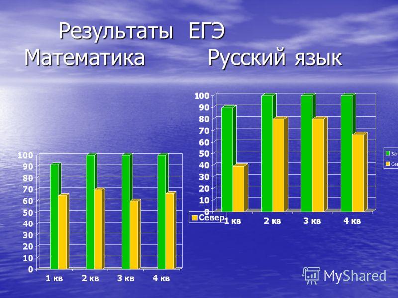 Результаты ЕГЭ Математика Русский язык Результаты ЕГЭ Математика Русский язык