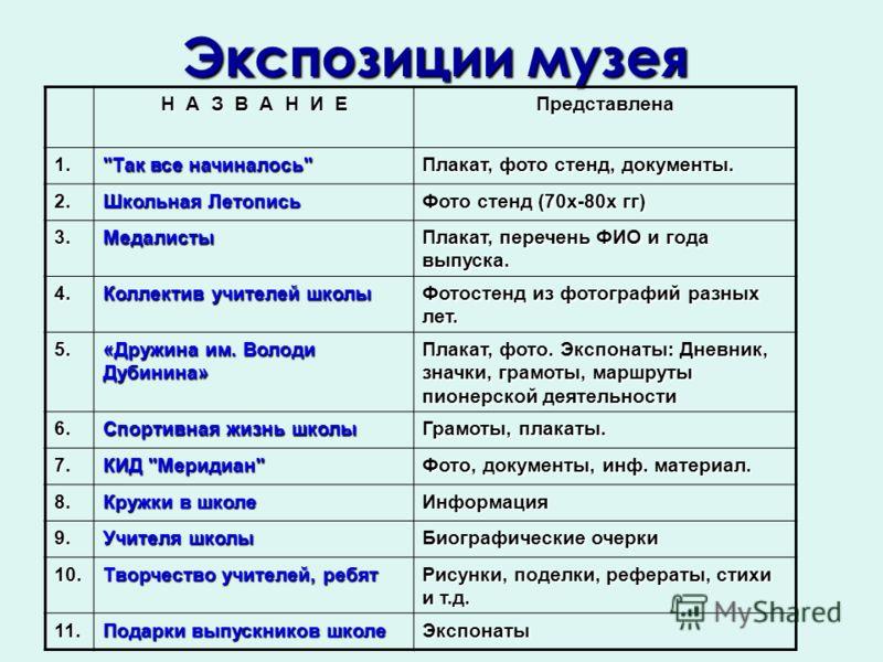 Экспозиции музея Н А З В А Н И Е Представлена 1.