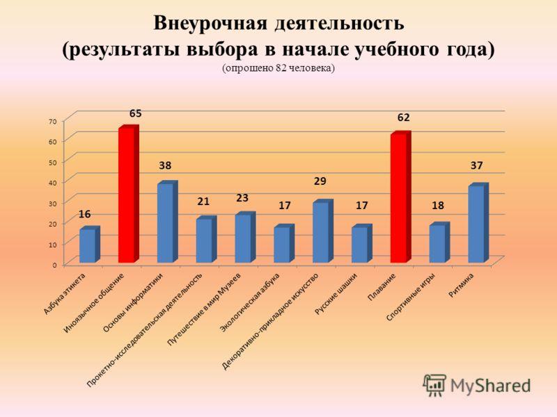 Внеурочная деятельность (результаты выбора в начале учебного года) (опрошено 82 человека)