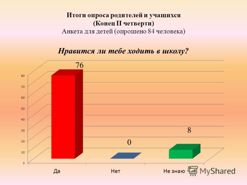 Итоги опроса родителей и учащихся (Конец II четверти) Анкета для детей (опрошено 84 человека)