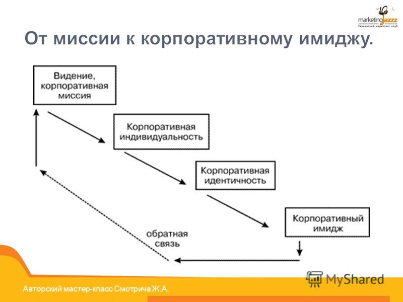 Авторский мастер-класс Смотрича Ж.А. От миссии к корпоративному имиджу.