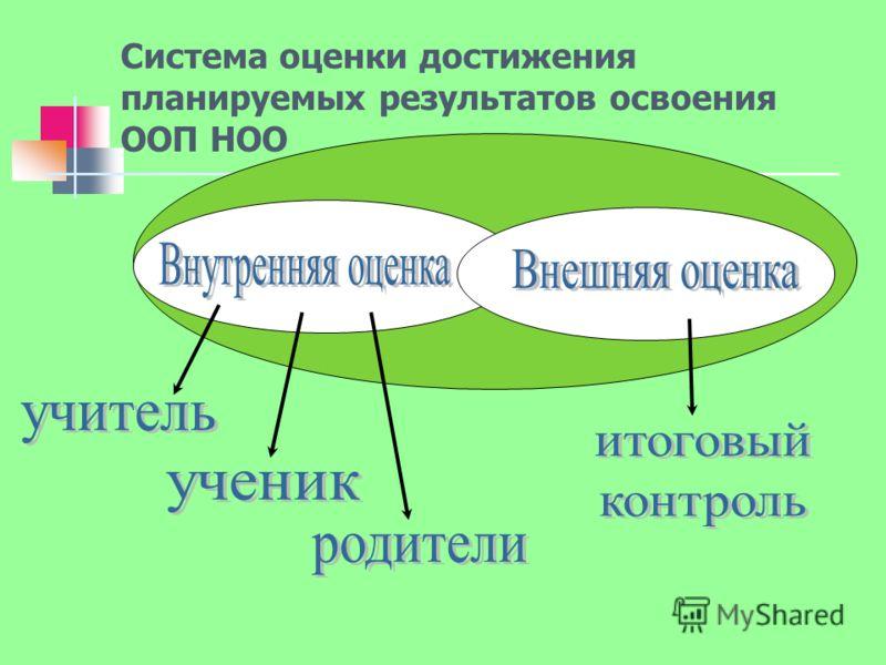 Система оценки достижения планируемых результатов освоения ООП НОО