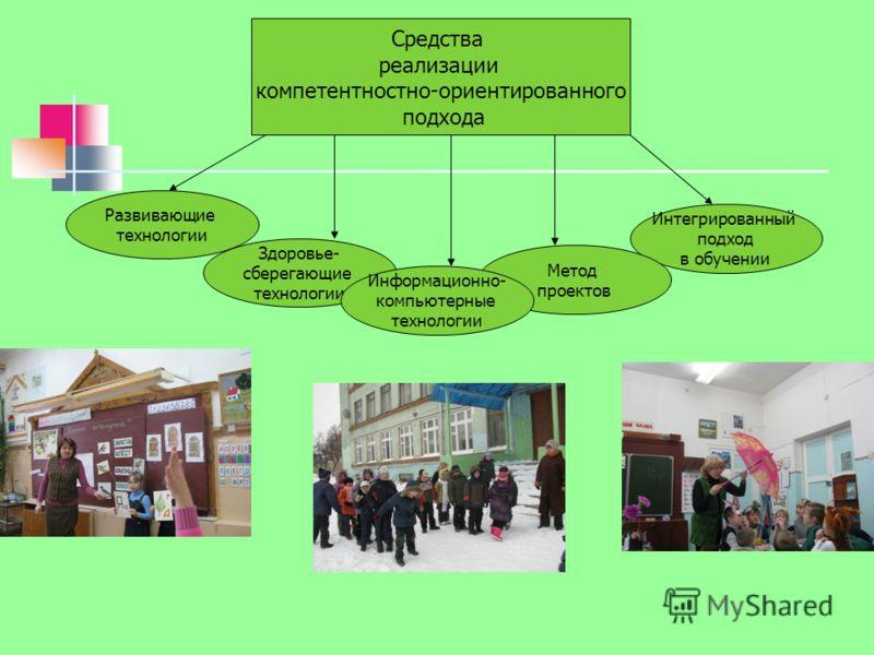 Средства реализации компетентностно-ориентированного подхода Развивающие технологии Интегрированный подход в обучении Метод проектов Здоровье- сберегающие технологии Информационно- компьютерные технологии