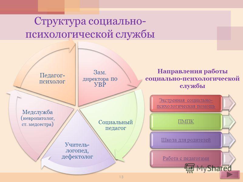 В школе создана и успешно функционирует социально-психологическая служба сопровождения обучения Цель: Создание наиболее благоприятных психолого-педагогических условий для личностного развития каждого ребенка. Задачи: 1. Обеспечить проведение психодиа