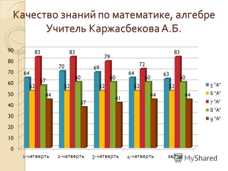 Качество знаний по математике, алгебре Учитель Каржасбекова А. Б.