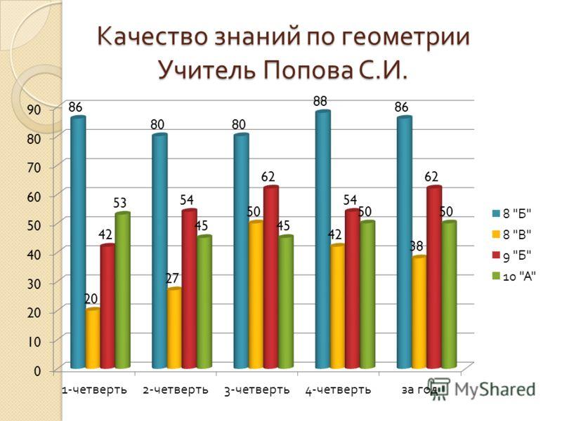 Качество знаний по геометрии Учитель Попова С. И.