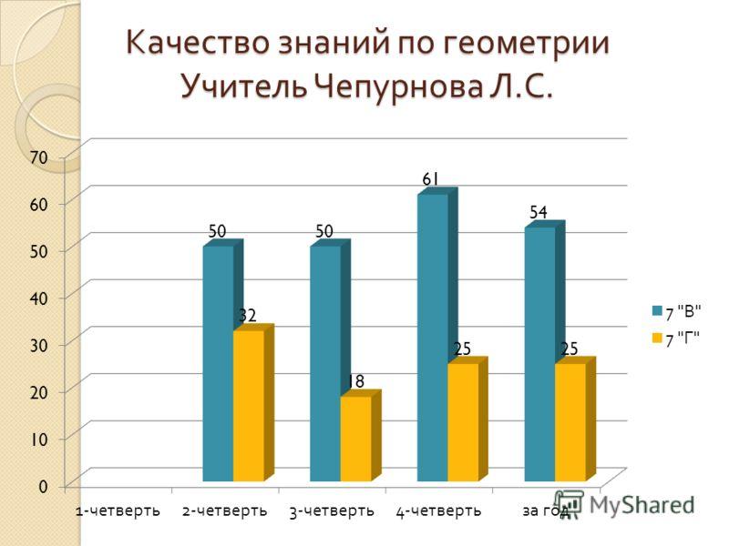 Качество знаний по геометрии Учитель Чепурнова Л. С.