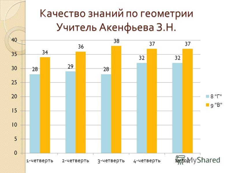 Качество знаний по геометрии Учитель Акенфьева З. Н.