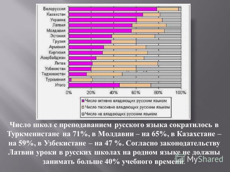 Число школ с преподаванием русского языка сократилось в Туркменистане на 71%, в Молдавии – на 65%, в Казахстане – на 59%, в Узбекистане – на 47 %. Согласно законодательству Латвии уроки в русских школах на родном языке не должны занимать больше 40% у