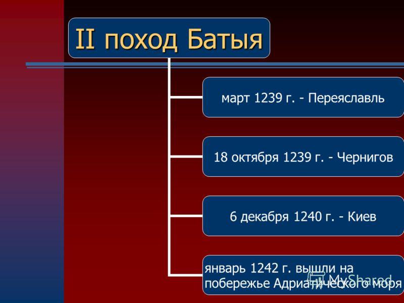 Владимиро-Суздальское княжество Владимиро-Суздальское княжество