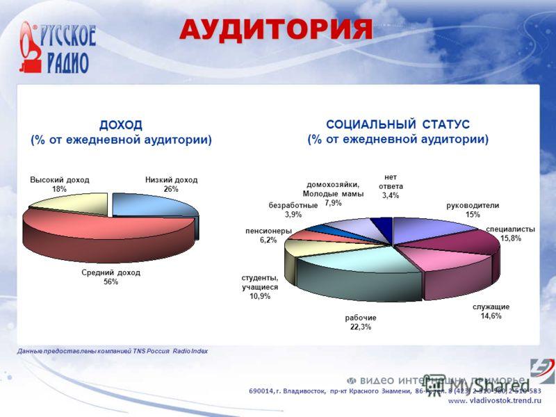 СОЦИАЛЬНЫЙ СТАТУС (% от ежедневной аудитории) служащие 14,6% рабочие 22,3% домохозяйки, Молодые мамы 7,9% студенты, учащиеся 10,9% безработные 3,9% руководители 15% специалисты 15,8% пенсионеры 6,2% нет ответа 3,4% ДОХОД (% от ежедневной аудитории) Н