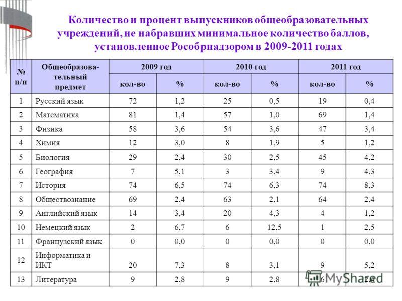 Количество и процент выпускников общеобразовательных учреждений, не набравших минимальное количество баллов, установленное Рособрнадзором в 2009-2011 годах п/п Общеобразова- тельный предмет 2009 год2010 год2011 год кол-во% % % 1Русский язык721,2250,5