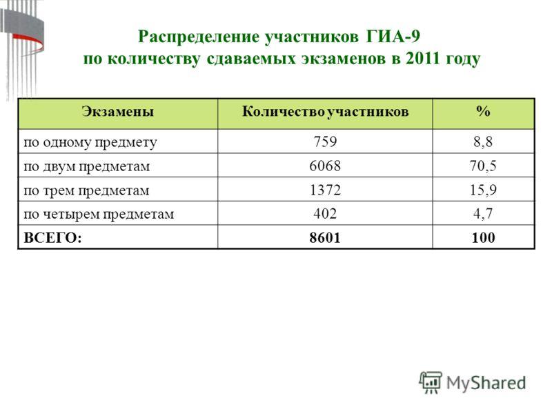 Распределение участников ГИА-9 по количеству сдаваемых экзаменов в 2011 году ЭкзаменыКоличество участников% по одному предмету7598,8 по двум предметам606870,5 по трем предметам137215,9 по четырем предметам4024,7 ВСЕГО:8601100