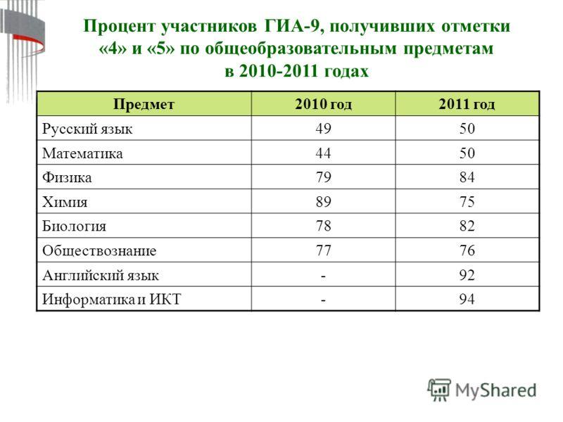 Процент участников ГИА-9, получивших отметки «4» и «5» по общеобразовательным предметам в 2010-2011 годах Предмет2010 год2011 год Русский язык 4950 Математика 4450 Физика 7984 Химия 8975 Биология 7882 Обществознание 7776 Английский язык -92 Информати