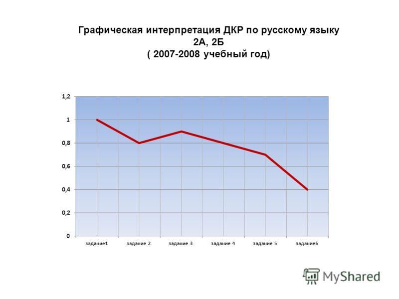 Графическая интерпретация ДКР по русскому языку 2А, 2Б ( 2007-2008 учебный год)
