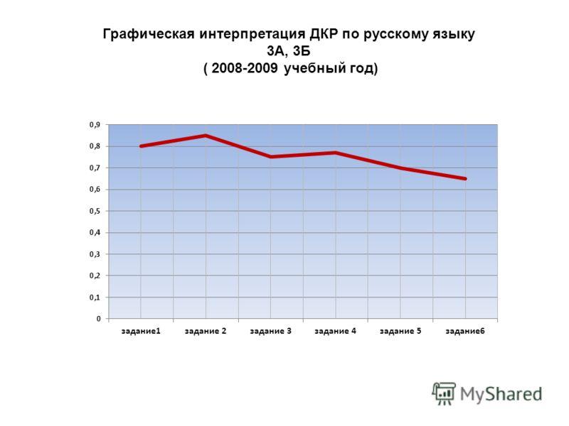 Графическая интерпретация ДКР по русскому языку 3А, 3Б ( 2008-2009 учебный год)