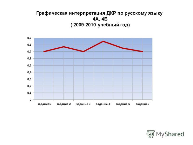 Графическая интерпретация ДКР по русскому языку 4А, 4Б ( 2009-2010 учебный год)