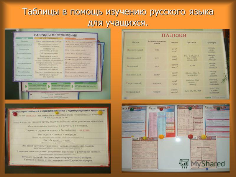 Таблицы в помощь изучению русского языка для учащихся.