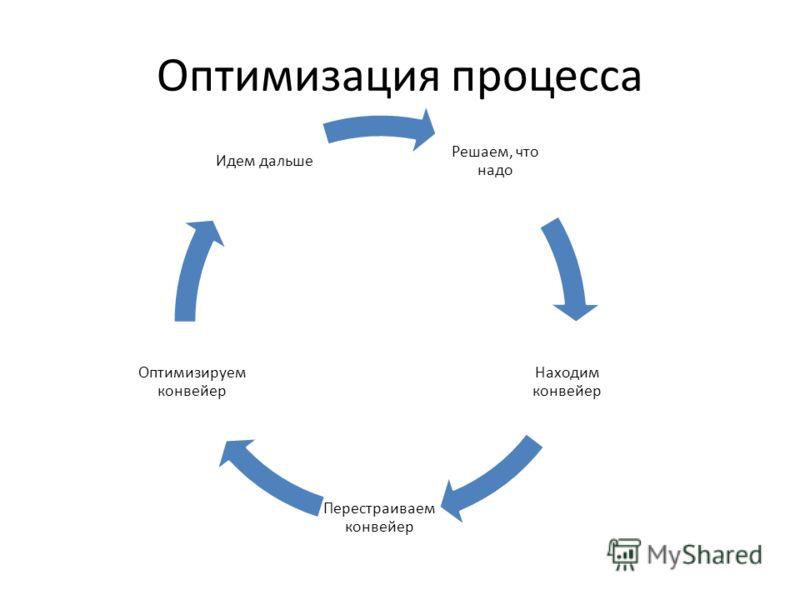 Оптимизация процесса Решаем, что надо Находим конвейер Перестраиваем конвейер Оптимизируем конвейер Идем дальше