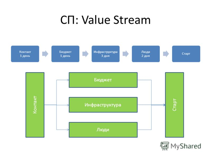 СП: Value Stream Контакт 1 день Бюджет 1 день Инфраструктура 3 дня Люди 2 дня Старт Контакт Бюджет Инфраструктура Люди Старт