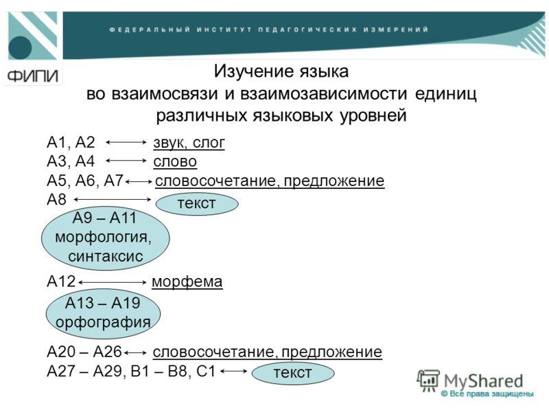 Изучение языка во взаимосвязи и взаимозависимости единиц различных языковых уровней А1, А2 звук, слог А3, А4 слово А5, А6, А7 словосочетание, предложение А8 А12 морфема А20 – А26 словосочетание, предложение А27 – А29, В1 – В8, С1 текст А9 – А11 морфо