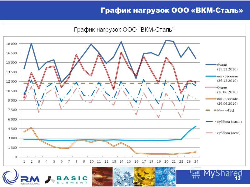 13 График нагрузок ООО «ВКМ-Сталь» 13