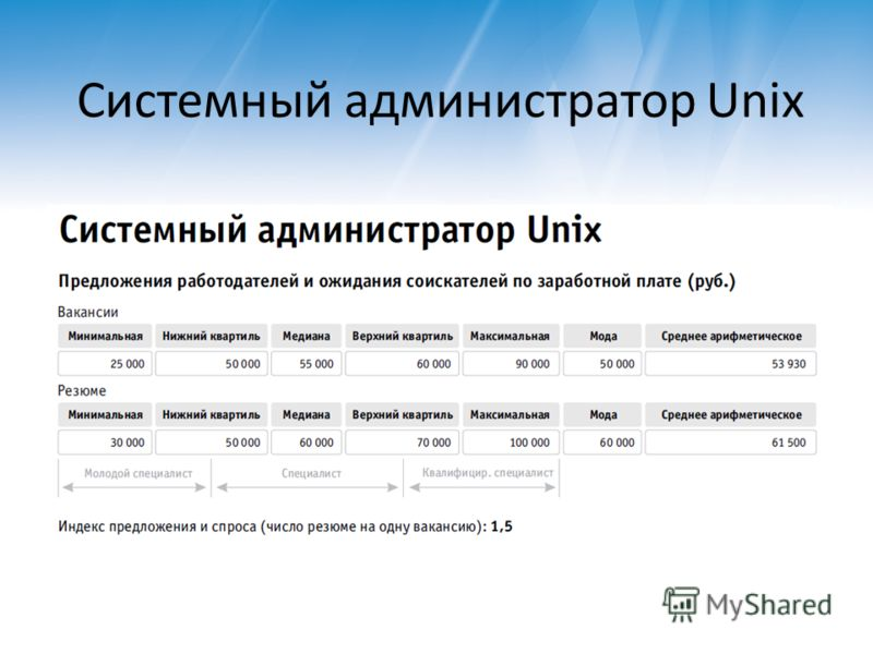 Системный администратор Unix