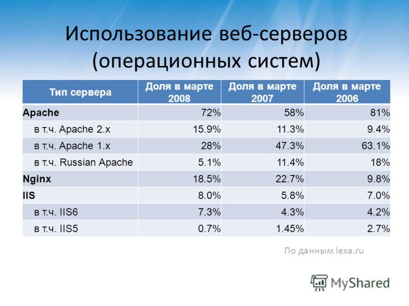 Использование веб-серверов (операционных систем) Тип сервера Доля в марте 2008 Доля в марте 2007 Доля в марте 2006 Apache72%58%81% в т.ч. Apache 2.x15.9%11.3%9.4% в т.ч. Apache 1.x28%47.3%63.1% в т.ч. Russian Apache5.1%11.4%18% Nginx18.5%22.7%9.8% II