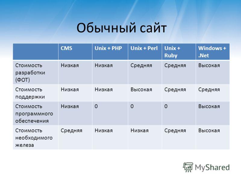 Обычный сайт CMSUnix + PHPUnix + PerlUnix + Ruby Windows +.Net Стоимость разработки (ФОТ) Низкая Средняя Высокая Стоимость поддержки Низкая ВысокаяСредняя Стоимость программного обеспечения Низкая000Высокая Стоимость необходимого железа СредняяНизкая