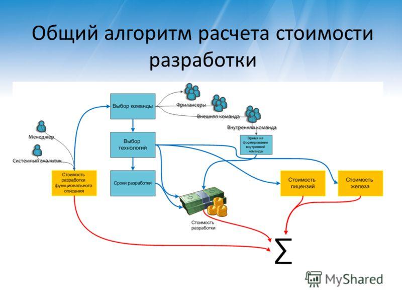Общий алгоритм расчета стоимости разработки