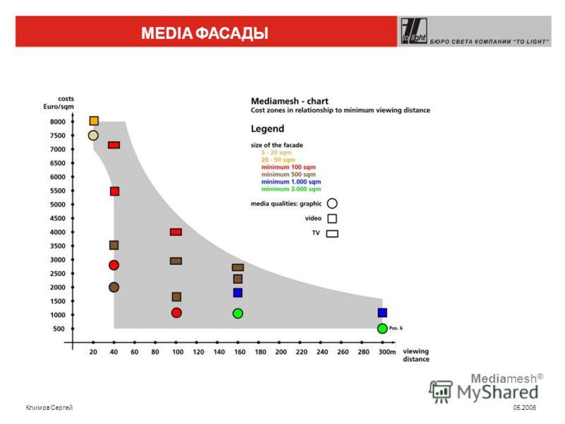 MEDIA ФАСАДЫ Климов Сергей 05.2006 Mediamesh ®